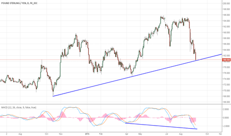 GBPJPY: GBPJPY at Support level with bullish divergence on MACD