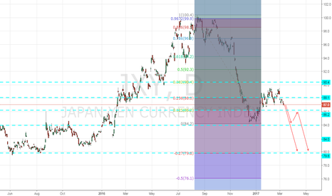 JXY: 2 way set up of going short
