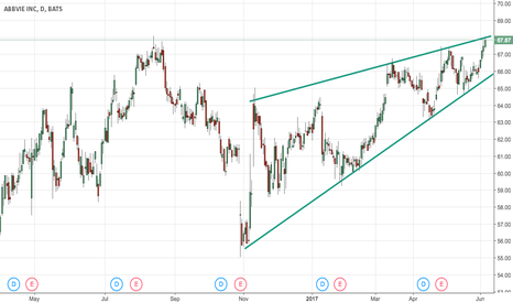 ABBV: Wedge up
