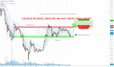 BTCUSD: First BTC technical analysis attempt