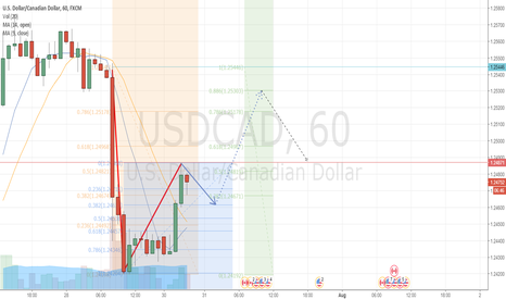 USDCAD: USDCAD USD/CAD