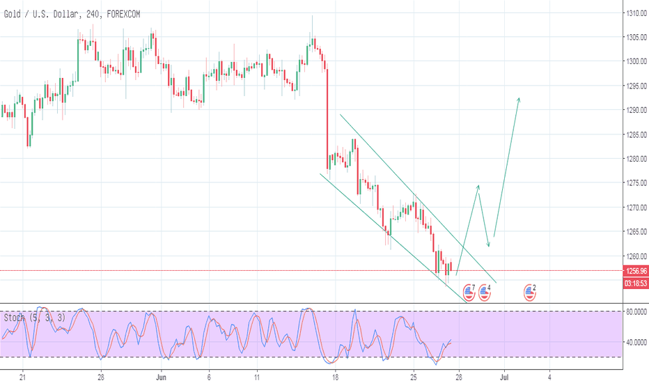 XAUUSD: XAUUSD Trading Plan_27-06-2018