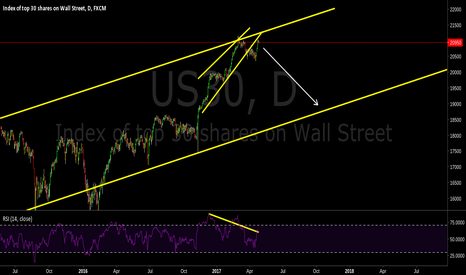 US30: Rising wedge, Bearish Divergence