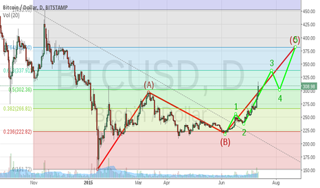 BTCUSD: We are in C