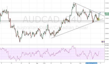 AUDCAD: Heading for the previous resistance