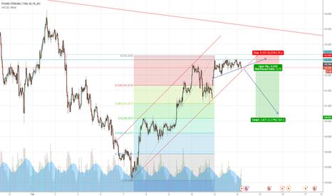 GBPJPY: SELL IN GBPJPY