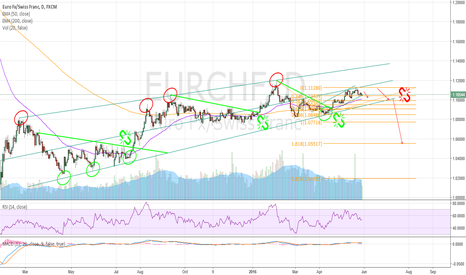 EURCHF: Range within range and break, EUR/CHF study