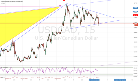 USDCAD: WAIT BREAKOUT FOR ANOTHER ENTRY AND MORE CONFIRMATION