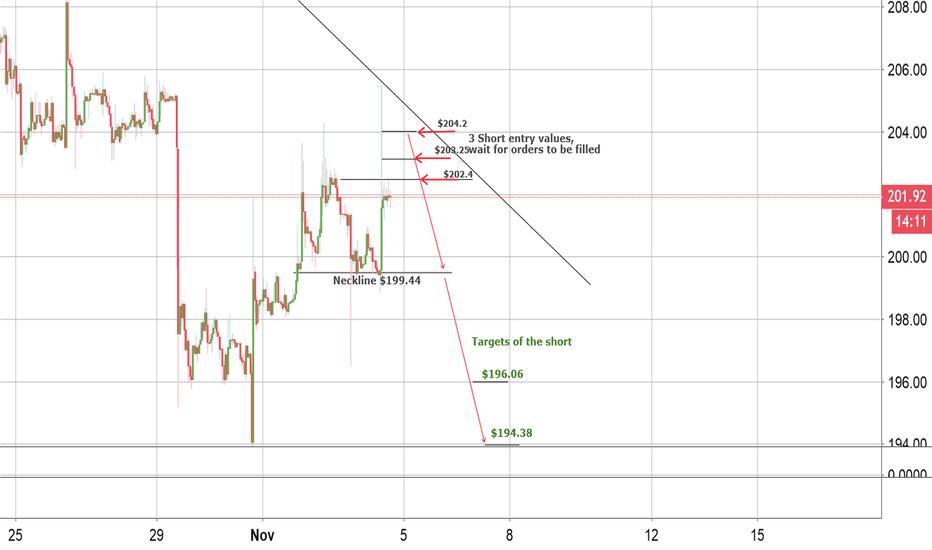ETHUSD: ETH short term targets