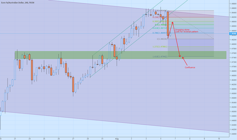 EURAUD: Short the EURAUD - the dropping stone pattern (My own theory)
