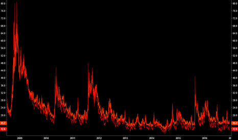 VIX: VIX & VXV Crushed... Only this low twice prior in a decade!