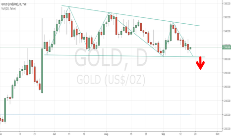 GOLD: Descending triangles over daily chart for GOLD