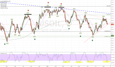 USOIL: For swing trading is a different story
