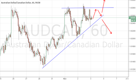 AUDCAD: AUDCAD: waiting for the top TL to break or NOT
