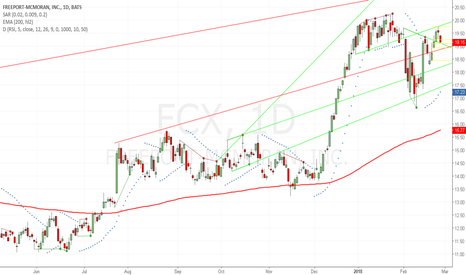 FCX: Retraced