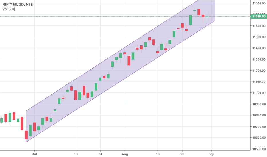 NIFTY: Nifty 50 Trend