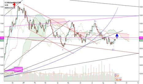 USDJPY: USD/JPY latest wave analysis
