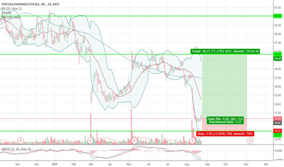 PTLA: PTLA Very large buy by on Insider