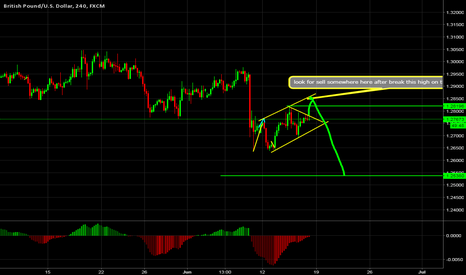 GBPUSD: GBPUSD H4 Sell oppertunity By wave analysis