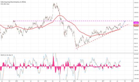 HSCE: Espera de correccion y largos en el indice chino