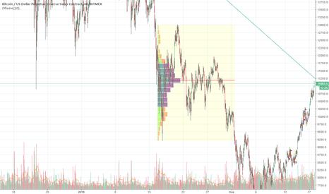 XBTUSD: Strong short signal Bitmex XBT/USD