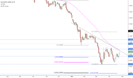 EURUSD: EURUSD Headwinds