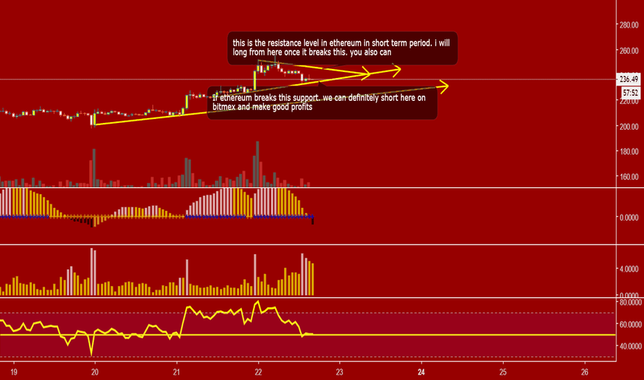 ETHUSD: EYES ON ETHEREUM : SCALP CHART PATTERN IN SHORT/DAY TRADING