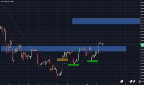 BTCUSD: BTC/USD TrendRider