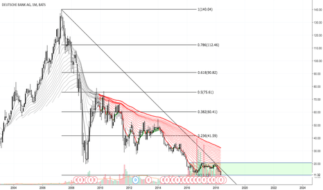 DB: Long on DB. Deutsche Bank AG (USA)