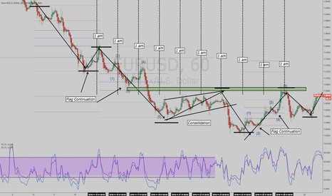 EURUSD: price is # indicator