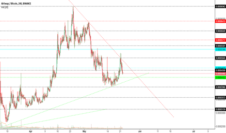 ASTBTC: AST BTC SUPPORT AND RESISTANCE UPDATED!