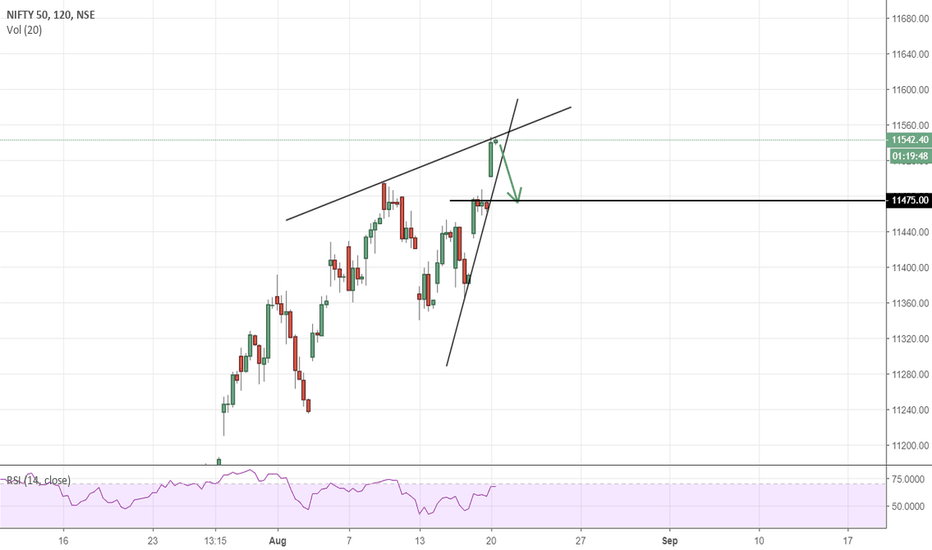 NIFTY: I'm going to take a risk of 100 points here :)