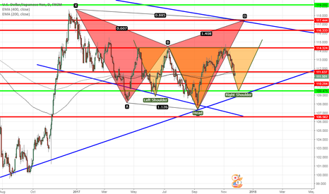 USDJPY: USDJPY-SHARK AND INVERSE HEAD & SHOULDER