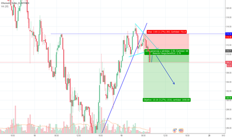 ETHUSD: ETH SHORT IN FEW HOURS
