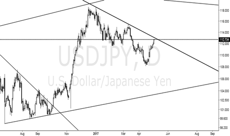USDJPY: Uncertain