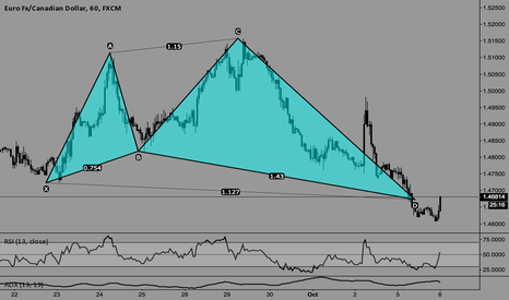 EURCAD: does it look like a shark to you?