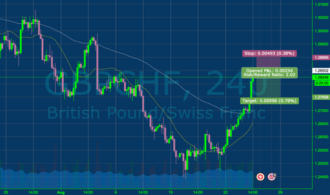 GBPCHF: Looking to short it