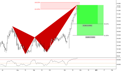 USDJPY: (Daily) Bearish Crab at 161% extension // 88% @ Weekly