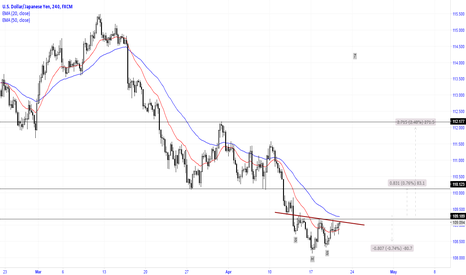 USDJPY: Almost close to break through the H&S