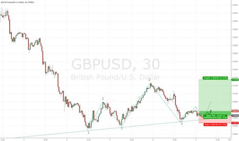 GBPUSD: Long GBP/USD // Markettechnique