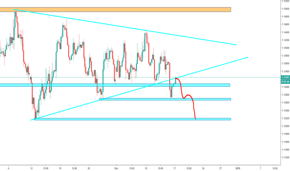 EURUSD: EUR/USD - Pullback (Short entry)