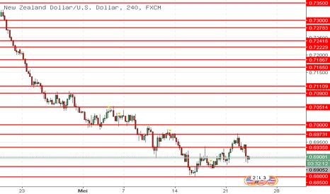 NZDUSD: NZD/USD: Dolar Selandia Baru sedang jatuh
