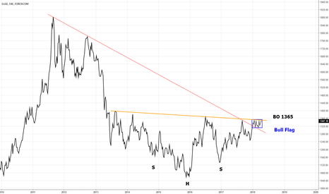 XAUUSD: GOLD: GOLD BULLS NEEDS TO STEP UP AT THE PLATE ANS WALK THE WALK