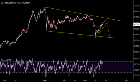 USDCNH: Try to sell under the big trend line