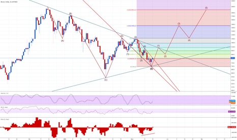 BTCUSD: Analyse vague Elliot.