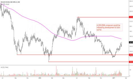 MCLEODRUSS: Mcleod Russel: Interesting Price Action Thus Far