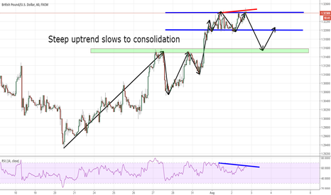 GBPUSD: GBPUSD Possible Retracement Before Going Higher