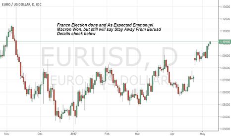 EURUSD: Alert Alert Alert Stay away From eur pairs