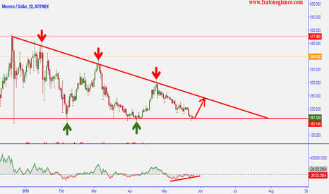 XMRUSD: Monero vs USD Descending Triangle Pattern