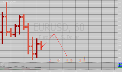 EURUSD: Connors' Price Action Analysis // This Is Endless!